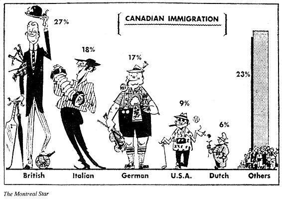 Australia Immigration Into